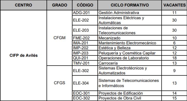 Relación de vacantes en los ciclos formativos ofertados  en el CIFP de Avilés, en periodo extraordinario. Plazo de presentación de solicitudes del 20 al 25 de Septiembre